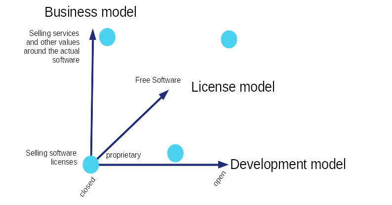 Distinction between business-, license- and development-model