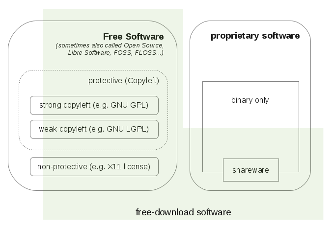 This graphic should visualise the different software categories and their connection